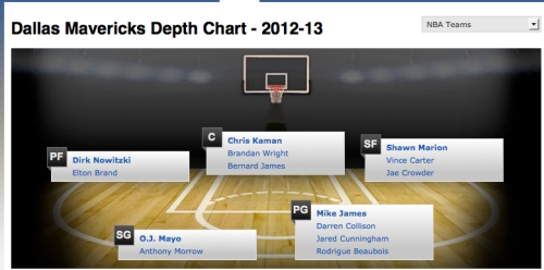 Dallas Mavericks depth chart, courtesy of espn.com