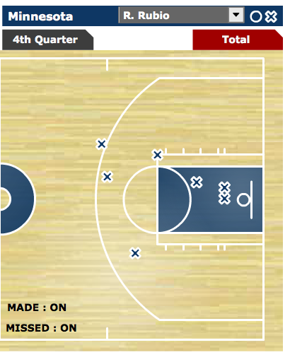 Ricky's Shot Chart versus the Raps