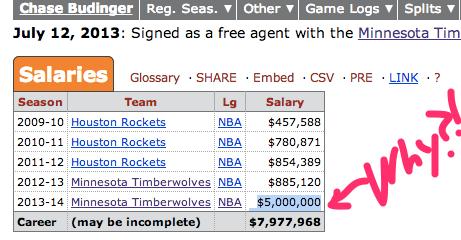 Chase_Budinger_NBA___ABA_Stats___Basketball-Reference_com