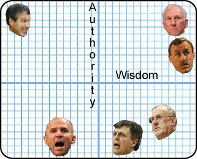 coaching axis