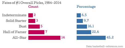 Fates-of-1-Overall-Picks-1984-2014-Count-Percentage